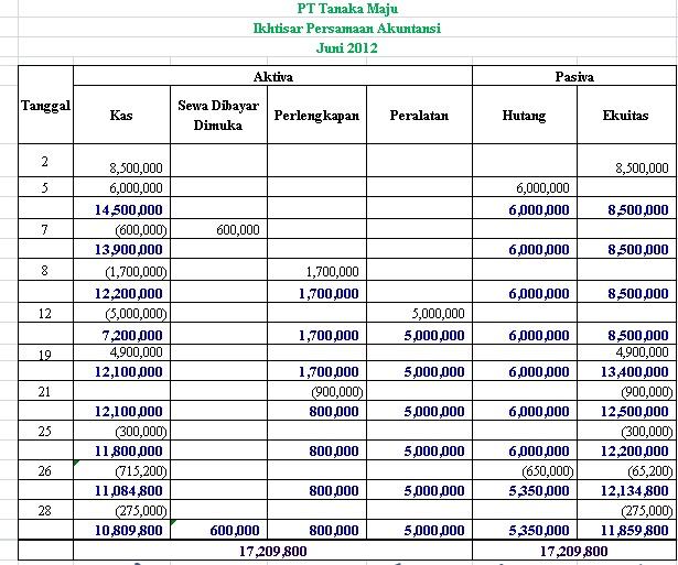 perbedaan dan persamaan akuntansi keuangan dengan biaya Perbedaan akuntansi manajemen dan » audit manajemen dan audit keuangan » menurut para ahli » pdf » pengertian akuntansi keuangan » perbedaan akuntansi biaya dan akuntansi keuangan » persamaan akuntansi akuntansi manajemen mempertimbangkan semua hal dengan relevan, valid dan.